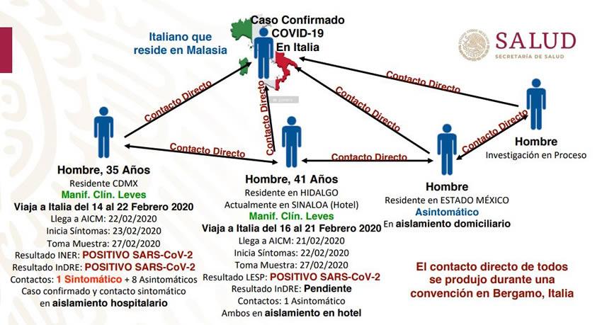 De Italia llegó el primer caso de coronavirus a México
