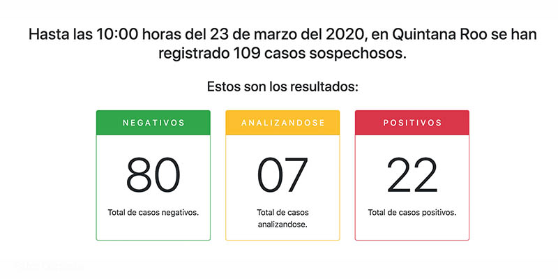 Llega a 22 casos confirmados de COVID-19 en Quintana Roo