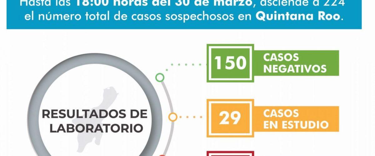 Sube a 44 número de casos por Covid-19 en Quintana Roo
